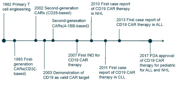 Targets-of-CAR-T-Cell-Therapy-pic-1