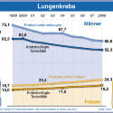Incidence/mortality lung cancer