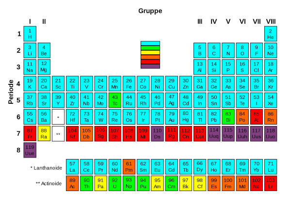 Periodic table of the elements radioactivity doccheck pictures periodic table of the elements radioactivity urtaz Images