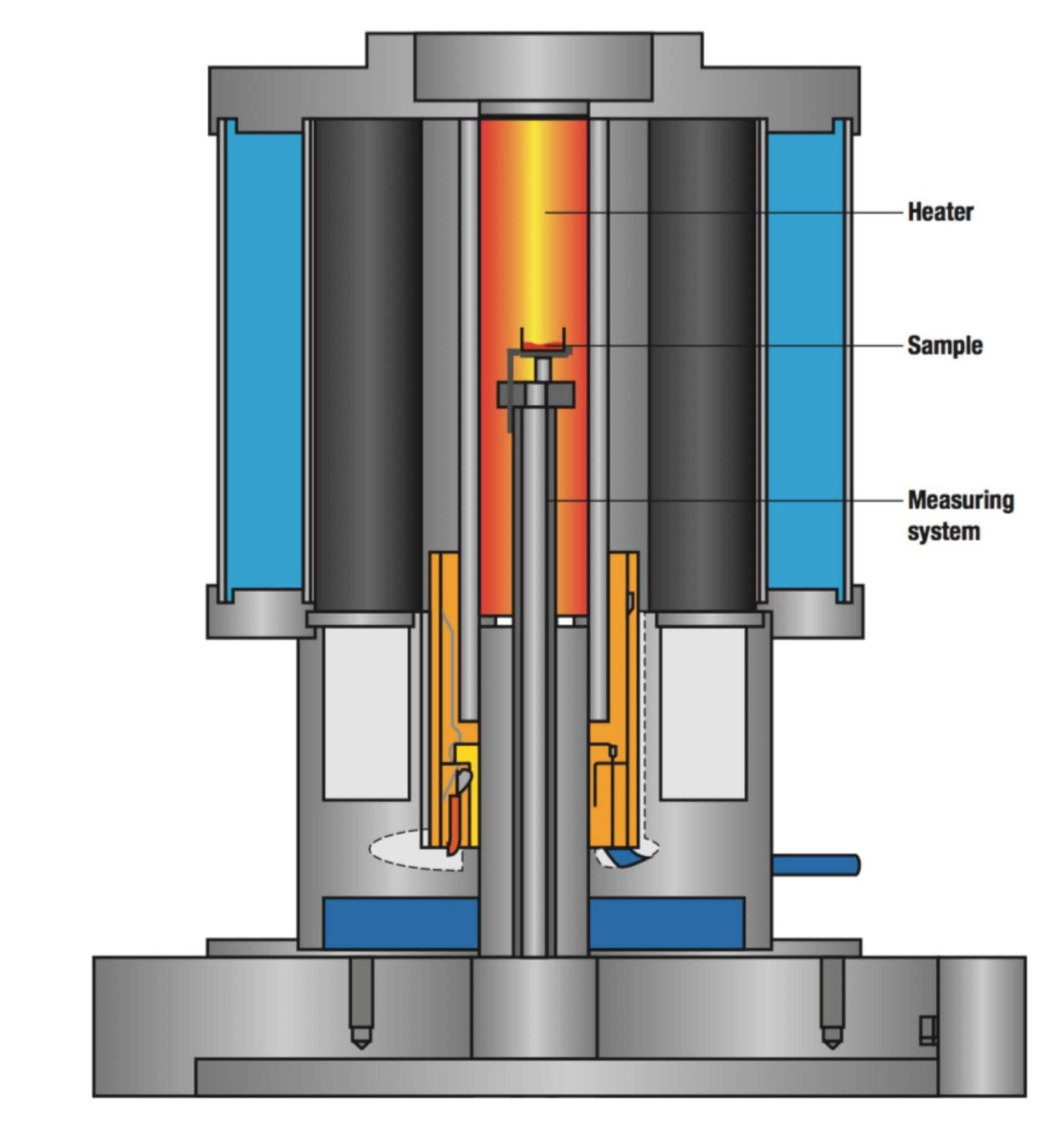 thermal gravimetric analysis