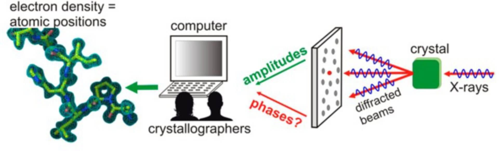 Multi-wavelength Anomalous Dispersion