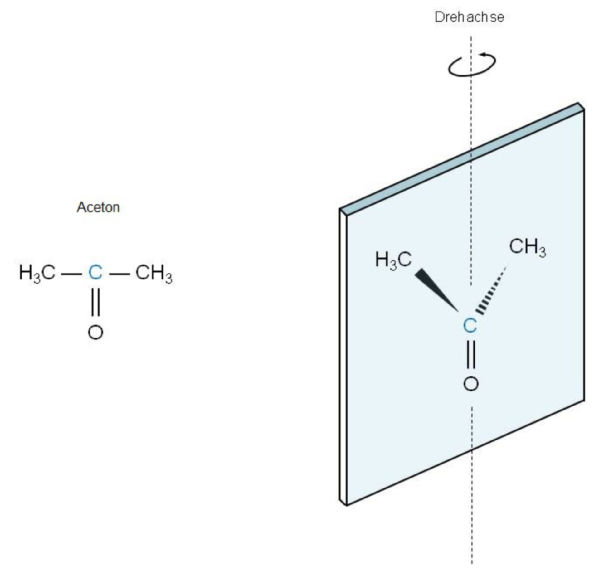 Aceton - Prochiralität