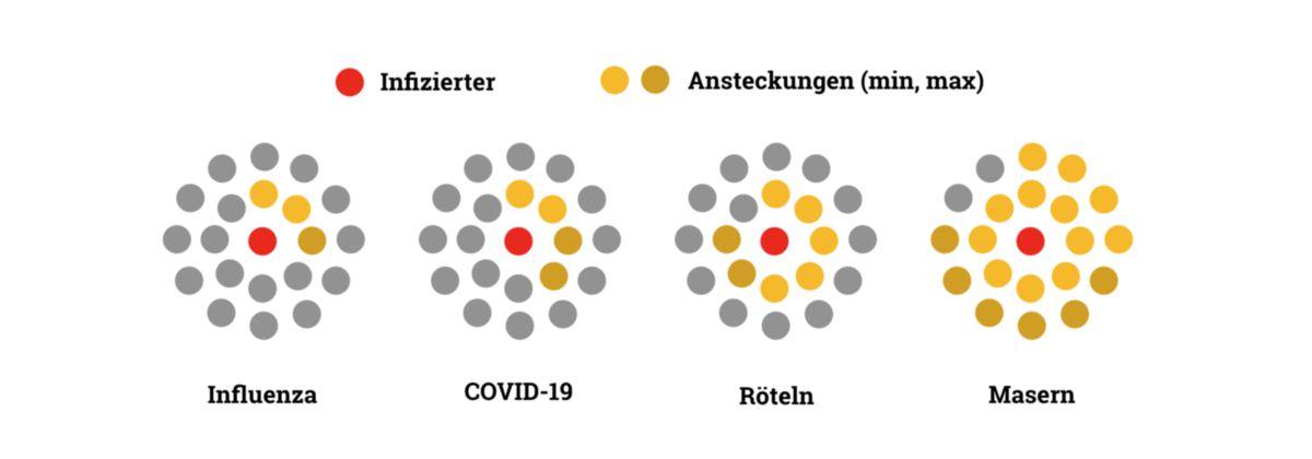 R0-Werte wichtiger Viruserkrankungen