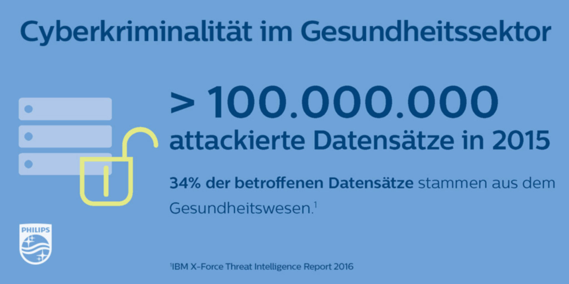 Cyberkriminalität im Gesundheitssektor