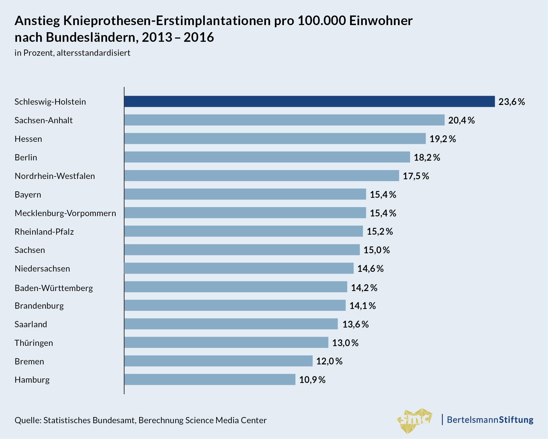 Grafik_02_Analyse-Knieprothesen-Implantationen_Knieprothesen-Anstieg-nach-Bundeslaendern_20180619