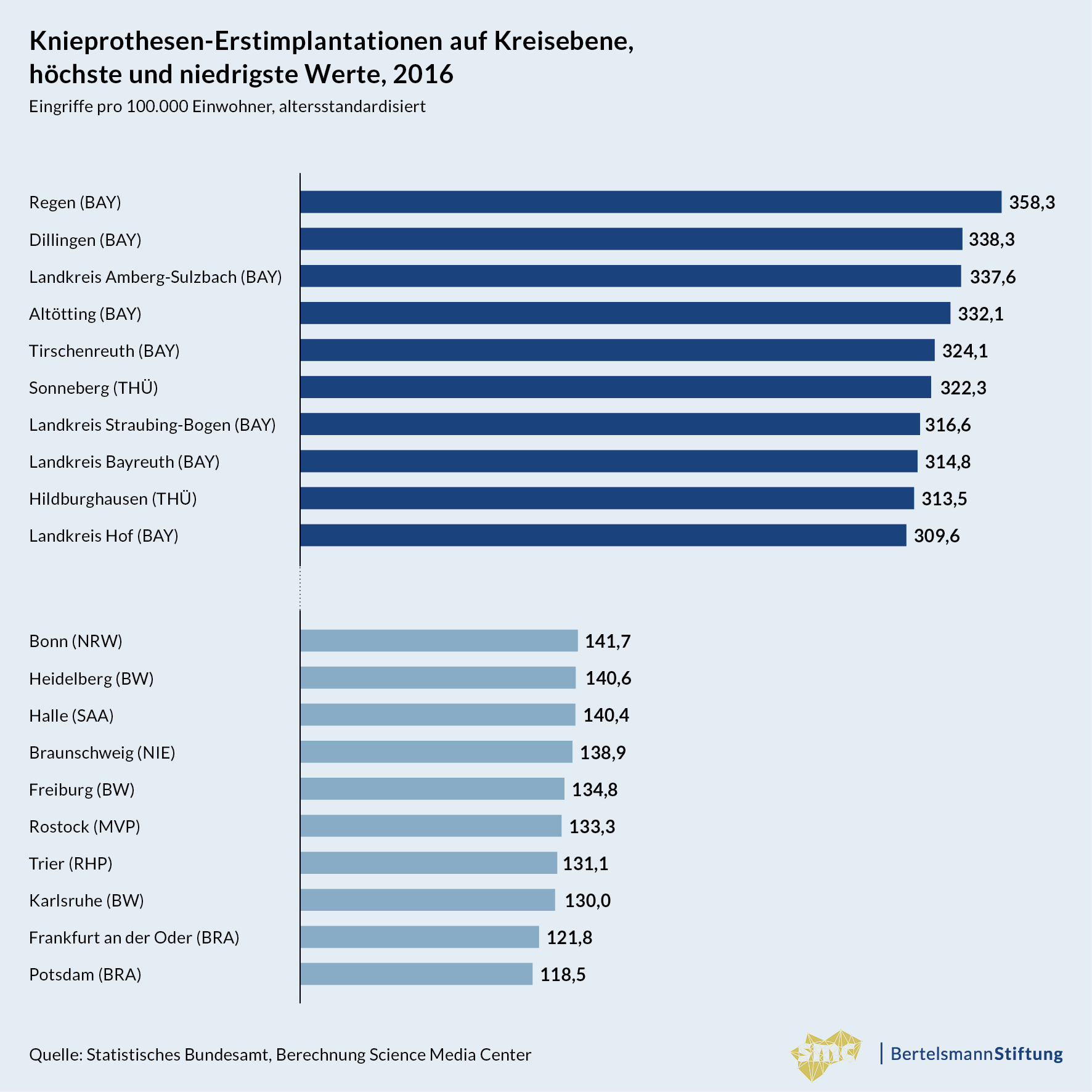 Grafik_04_Analyse-Knieprothesen-Implantationen_Knieprothesen-Implantationen-nach-Kreisen_20180619