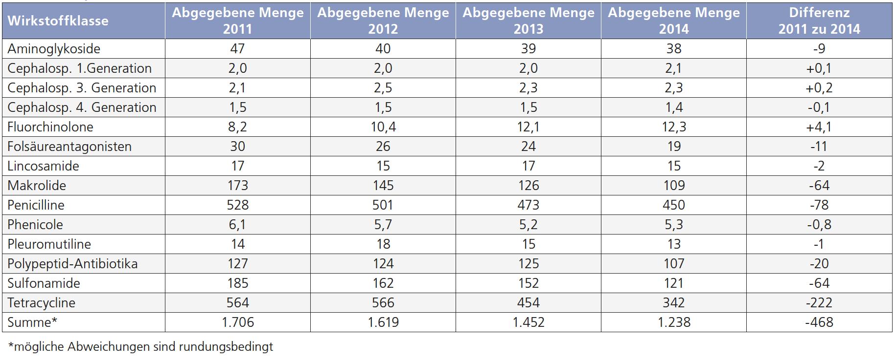 antibiotika-tabelle