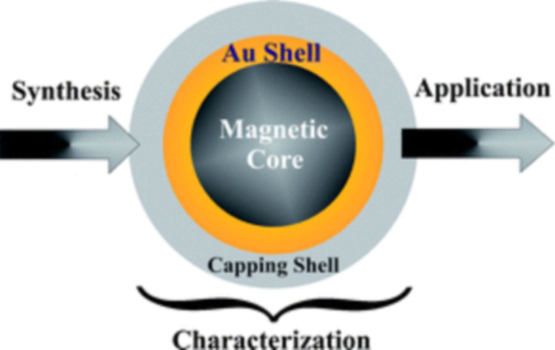 gold coated magnetic nanoparticles