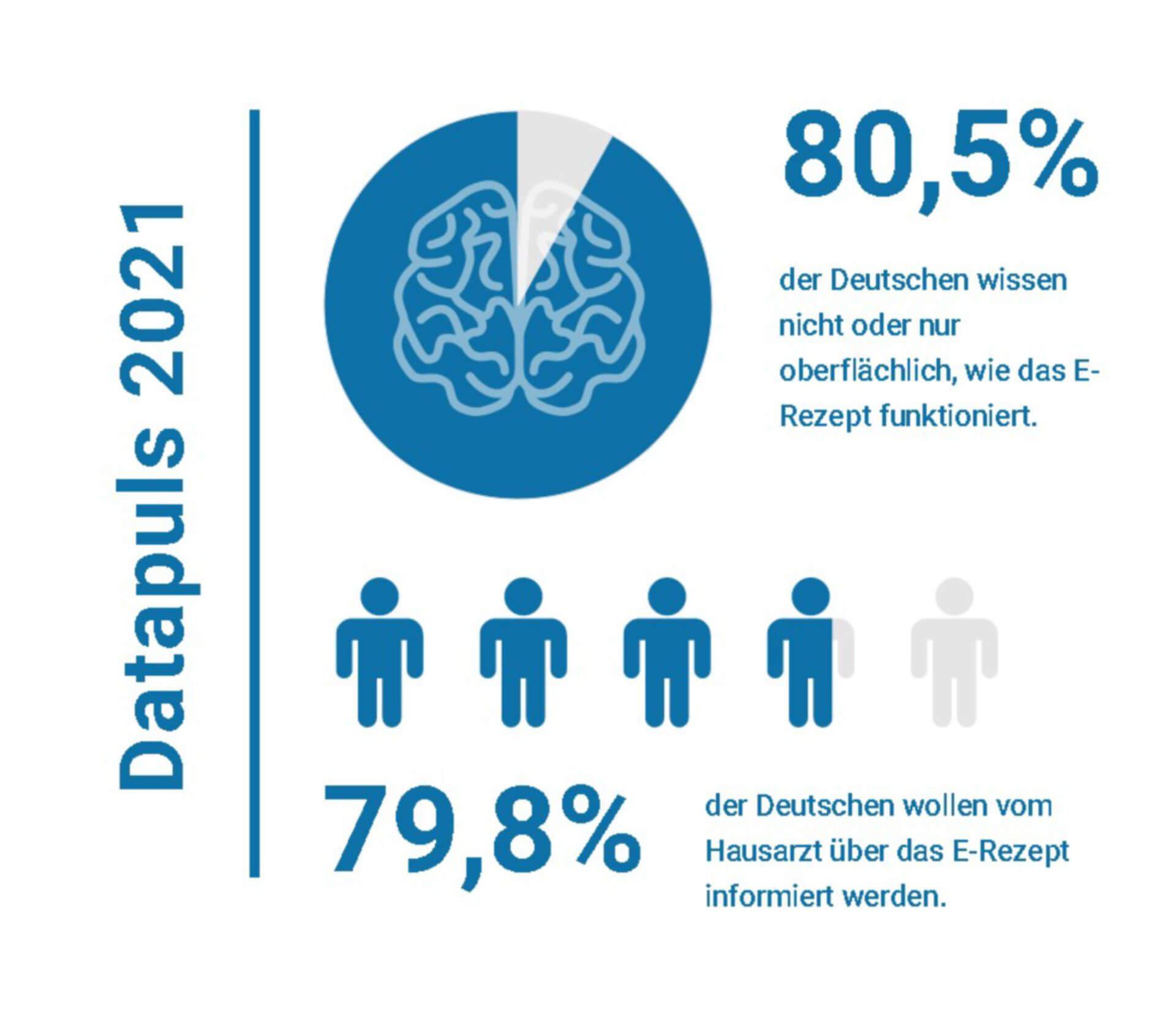 Patientenumfrage Datapuls 2021 attestiert Deutschen Unwissenheit beim E-Rezept (c) Socialwave GmbH