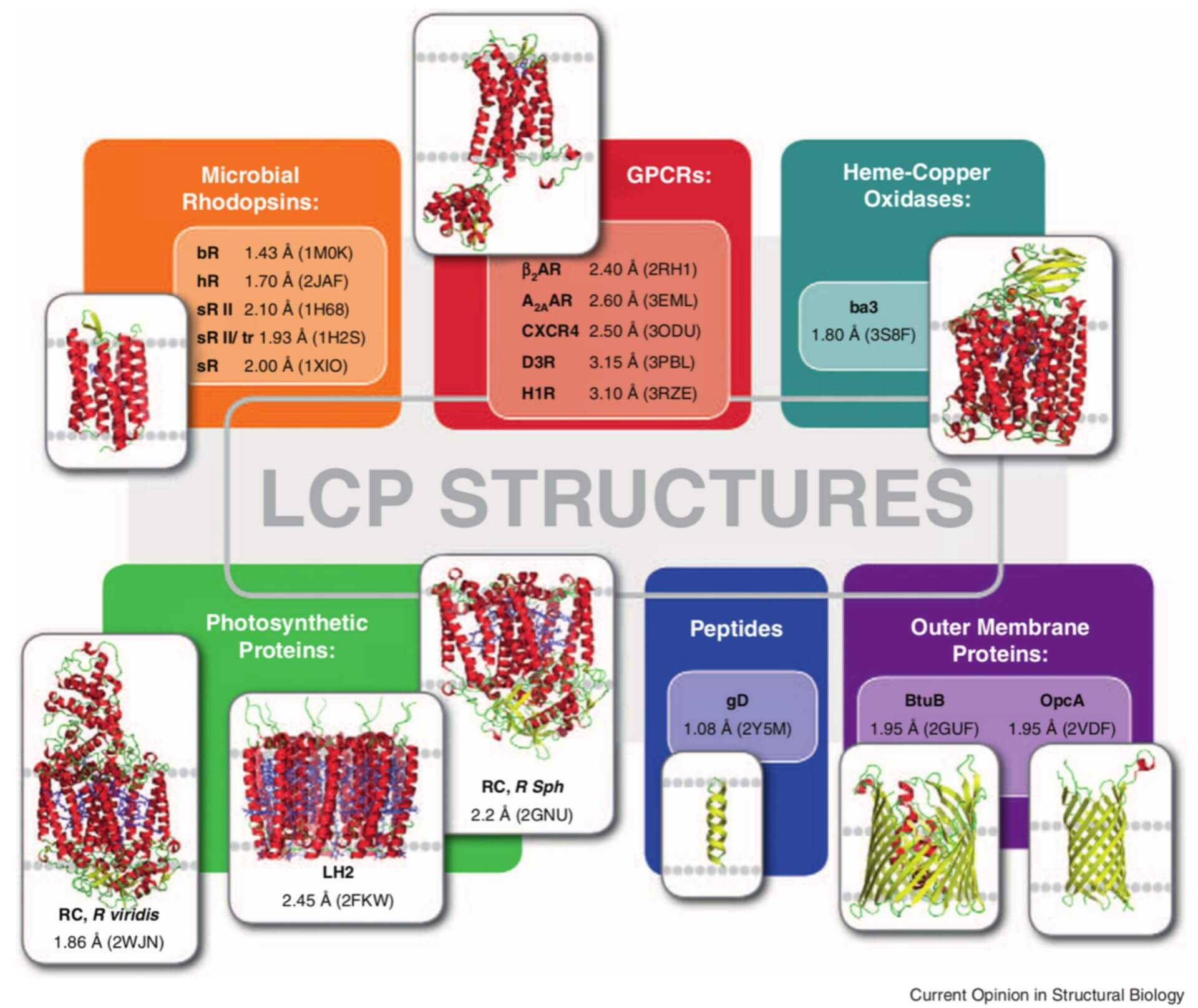 lipidic cubic phase crystallization