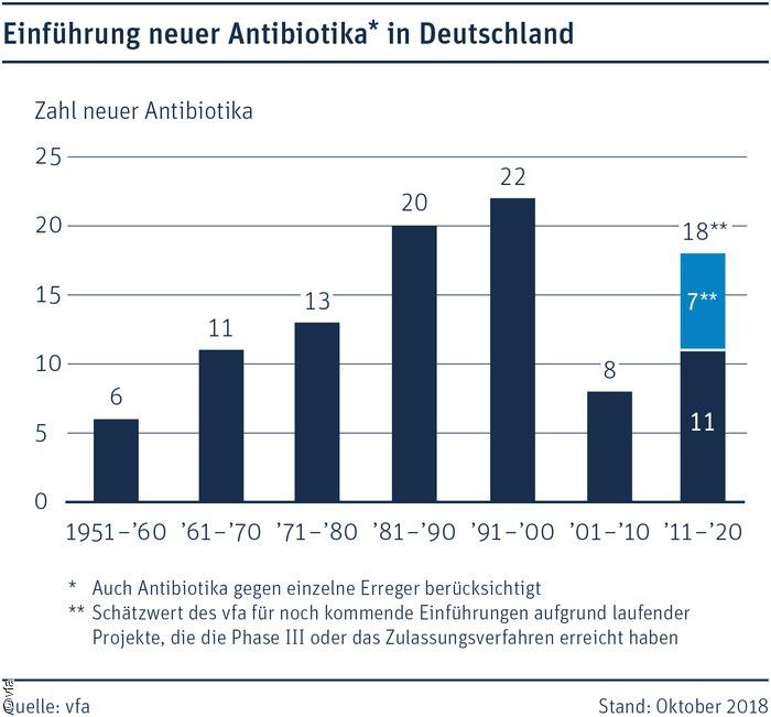 26715-antibiotika-zahl_1__original.jpg