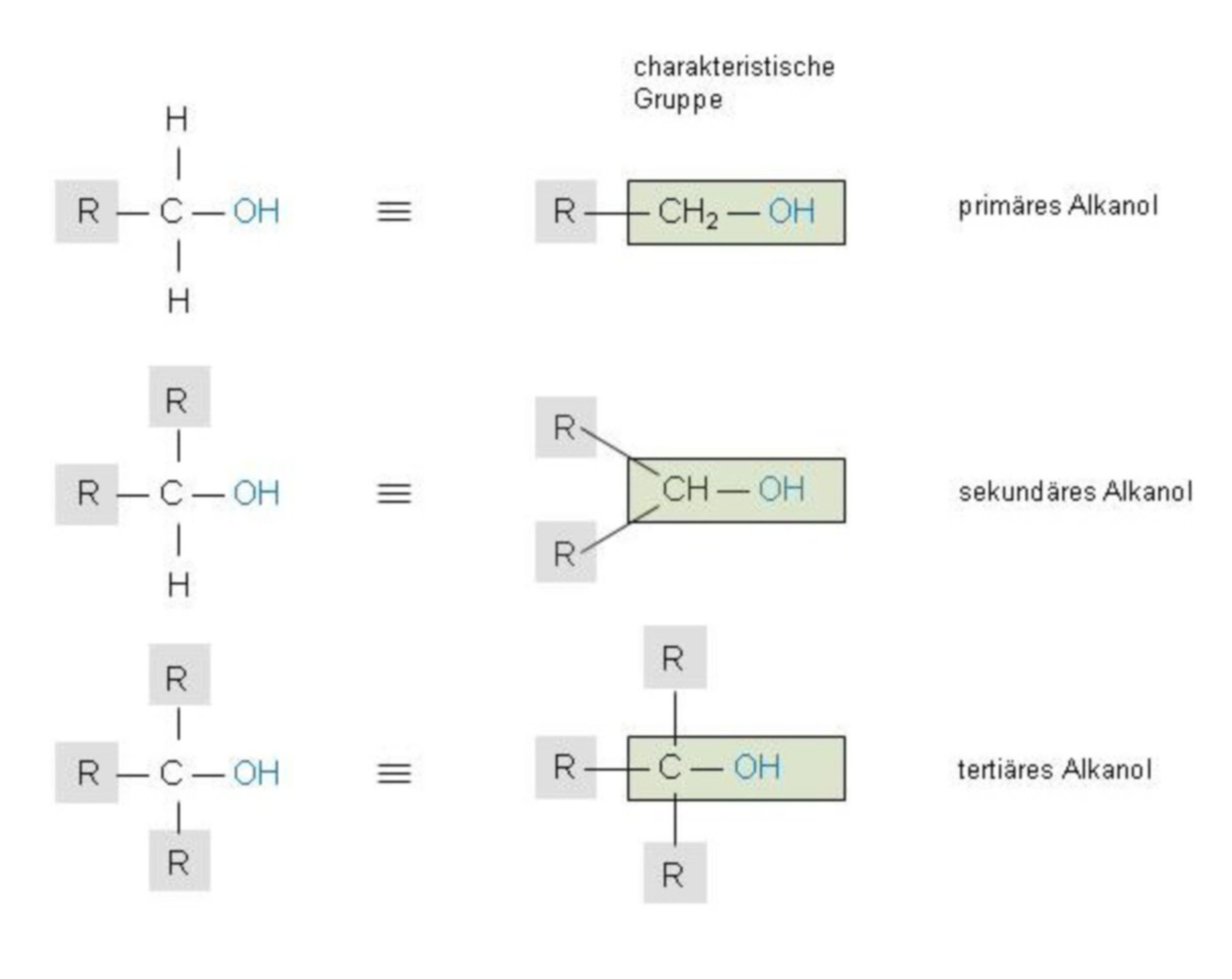 Primäres, sekundäres und tertiäres Alkanol