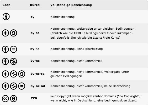 CC_table