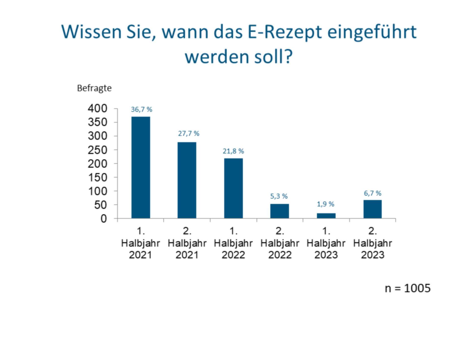 Mit Blick auf das Einführungsdatum gehen die Meinungen der Deutschen auseinander (c) Socialwave GmbH