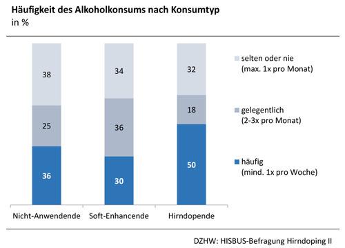 Häufigkeit des Alkoholkonsums nach Konsumtyp, in Prozent. © DZHW: HISBUS-Befragung Hirndoping II