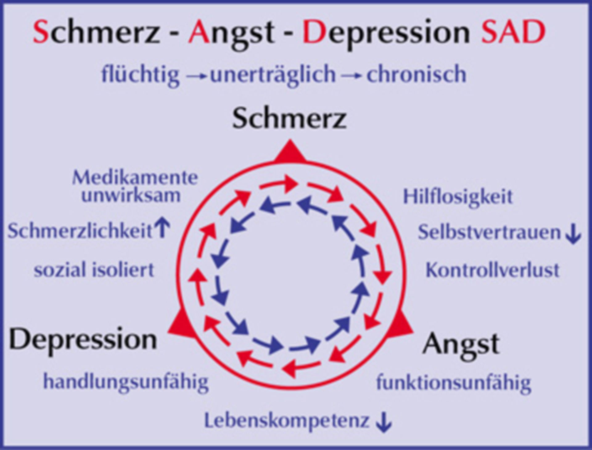 Problematic relation between pain -> fear -> depression