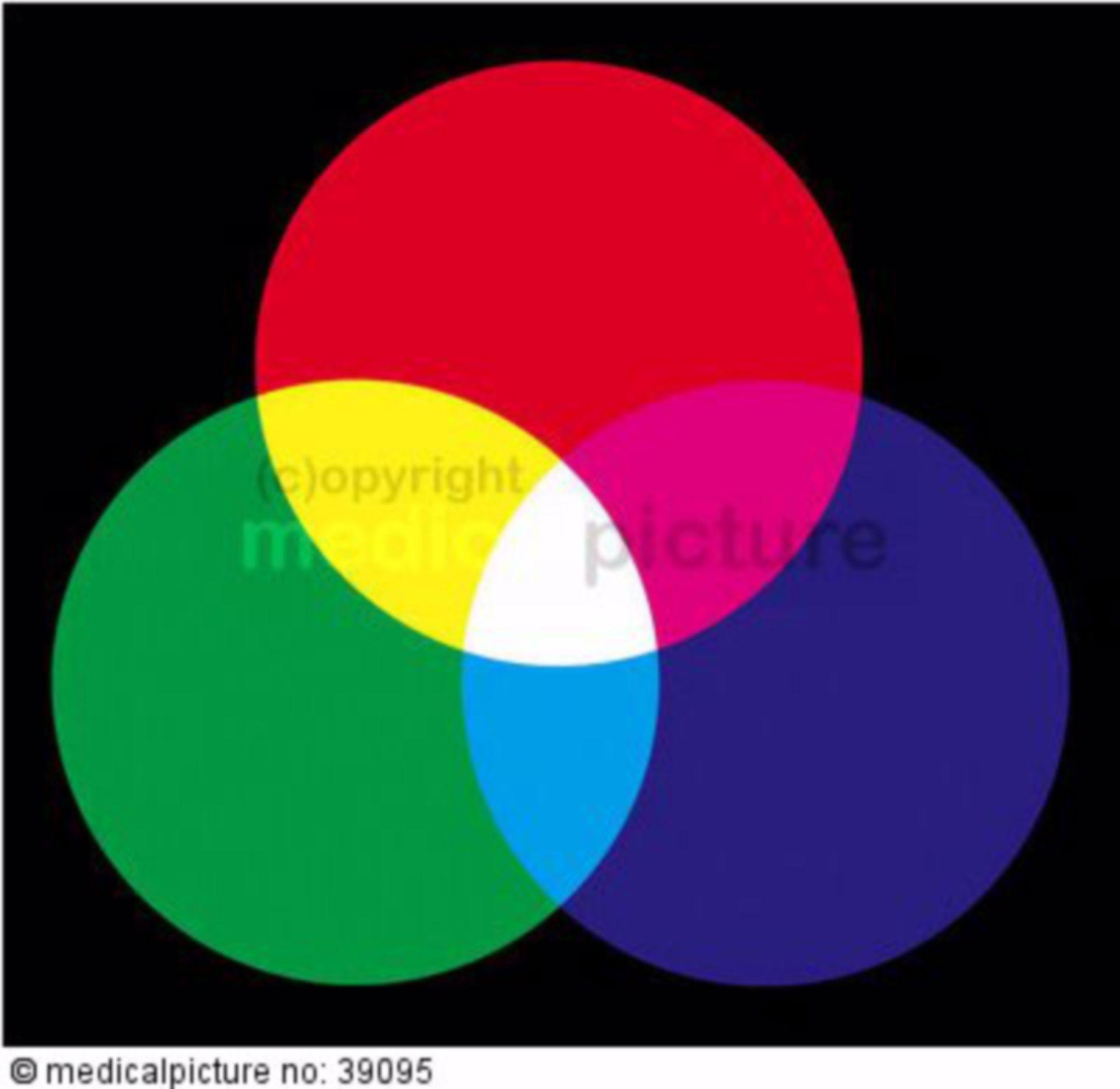 Additive color mixing, color diagram