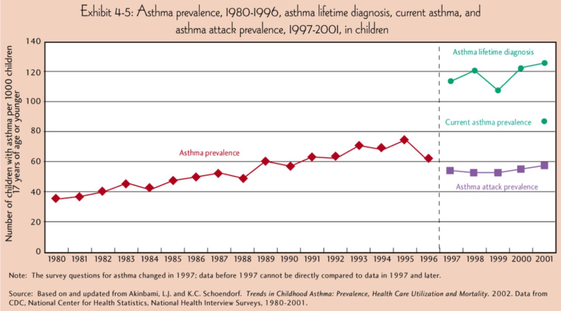 Asthma prevalence (1980-2001)