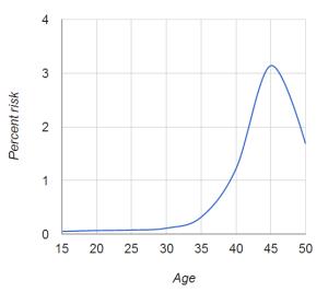 Risiko einer Trisomie 21 in Abhängigkeit vom mütterlichen Alter