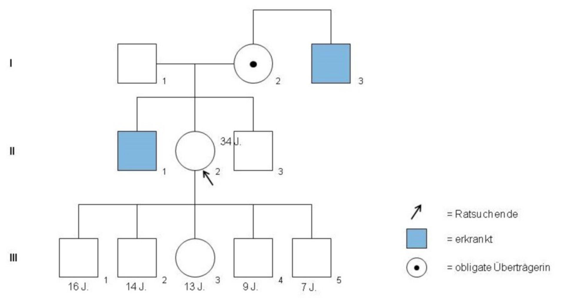 Cálculo de riesgos - ejemplo 2