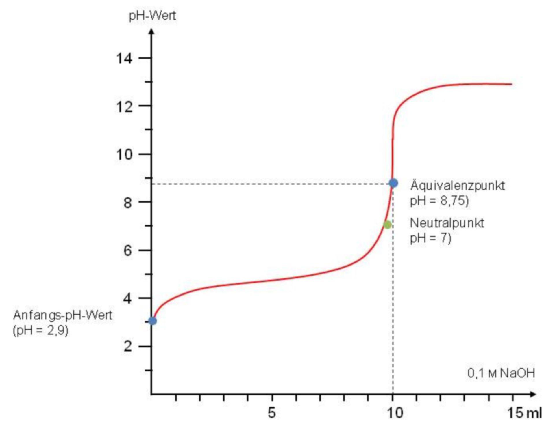 Titration curve of hydrochloric acid