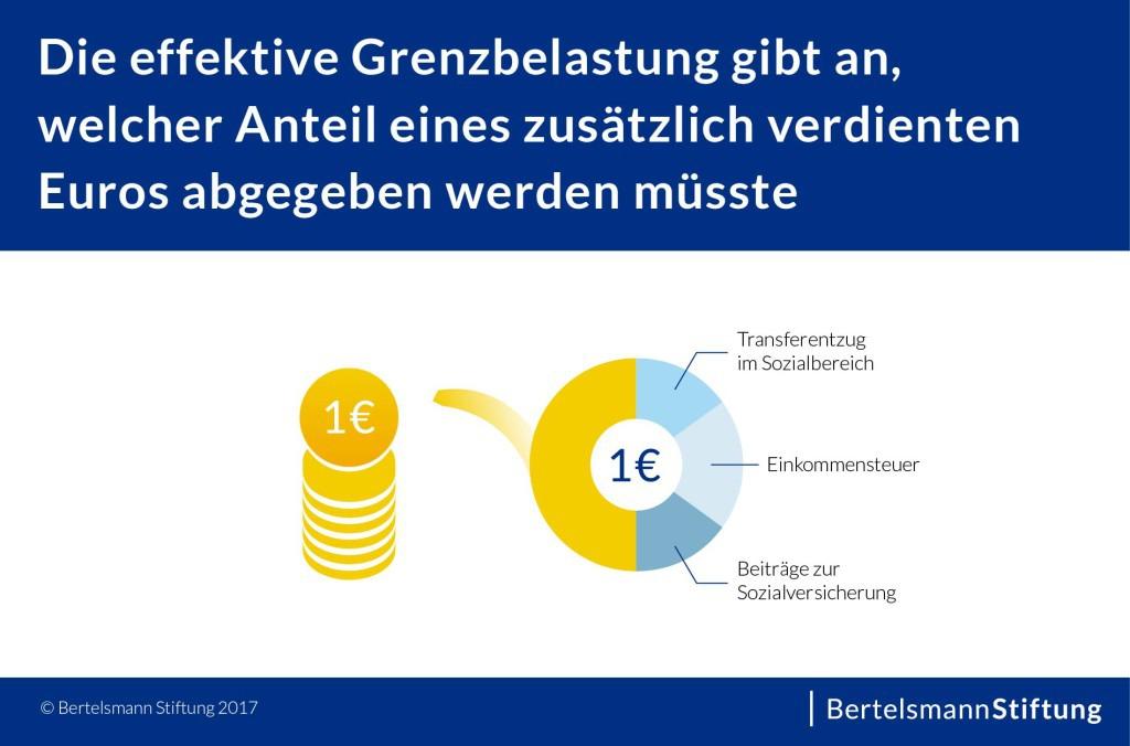 Grafik_Was_ist_die_effektive_Grenzbelastung_20170817