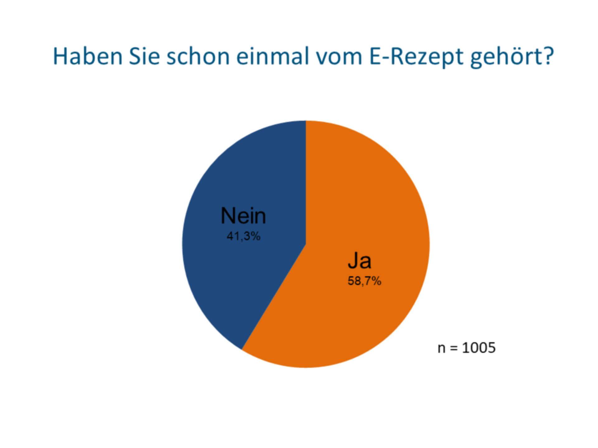 4 von 10 Deutschen haben noch nichts vom E-Rezept gehört (c) Socialwave GmbH
