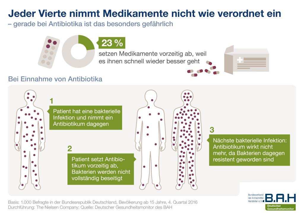 20170330_BAH-PM_Gesundheitsmonitor_Compliance_Grafik