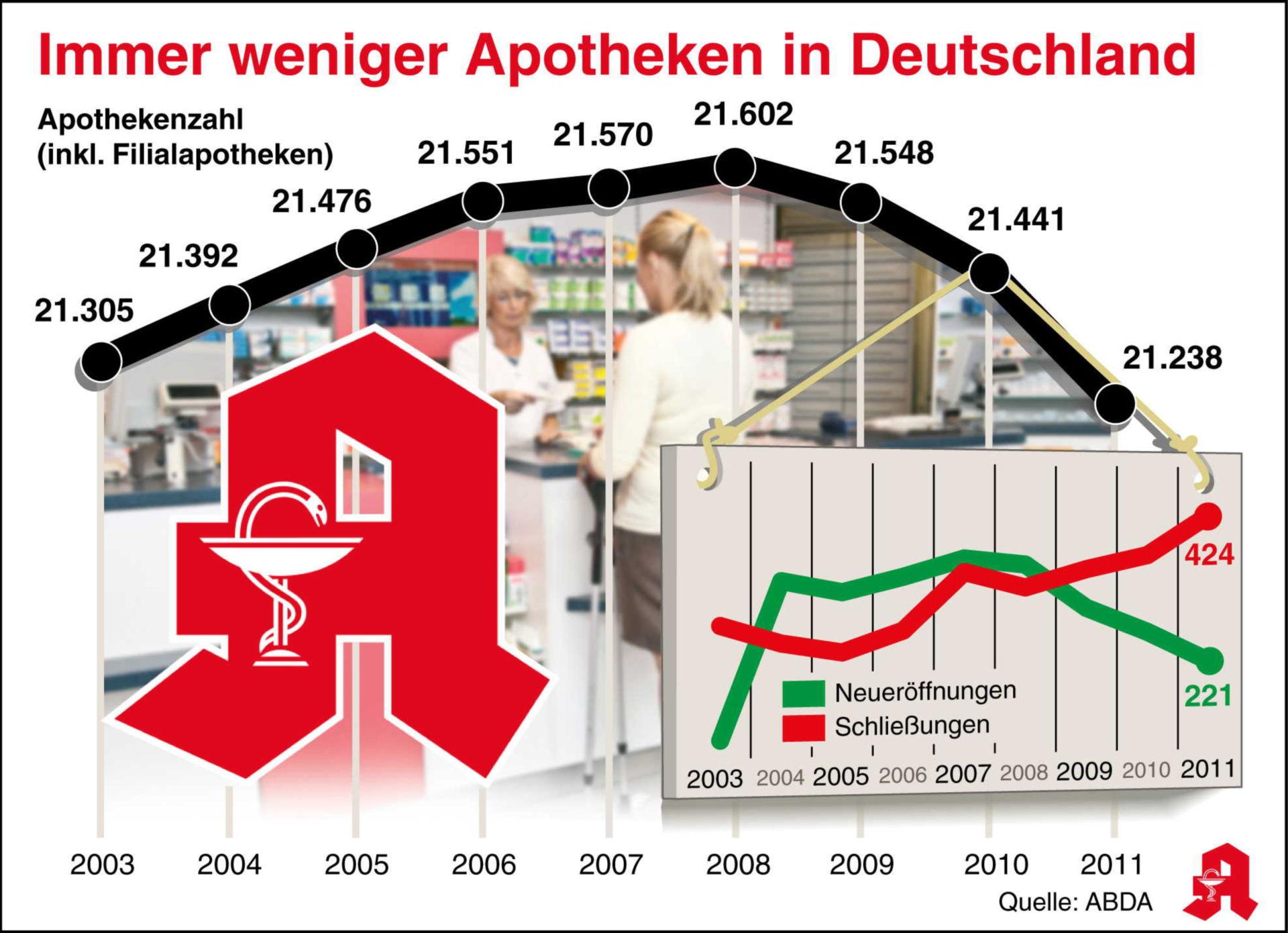 Cada vez menos farmacias en Alemania