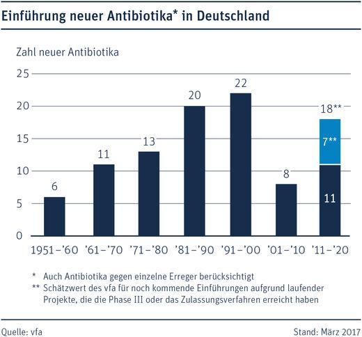 17536-antibiotika-zahl-vfa