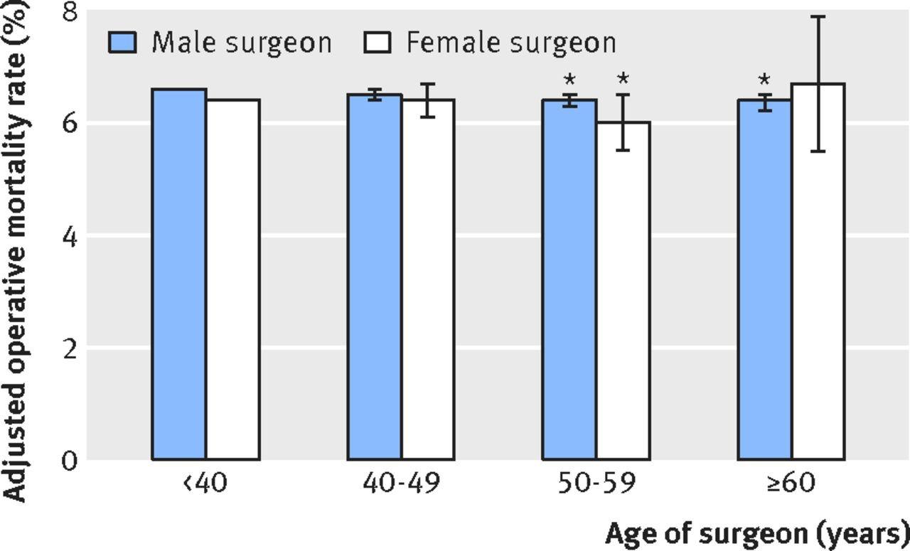 terblichkeit von Patienten in Abhängigkeit vom Alter des Oprateurs