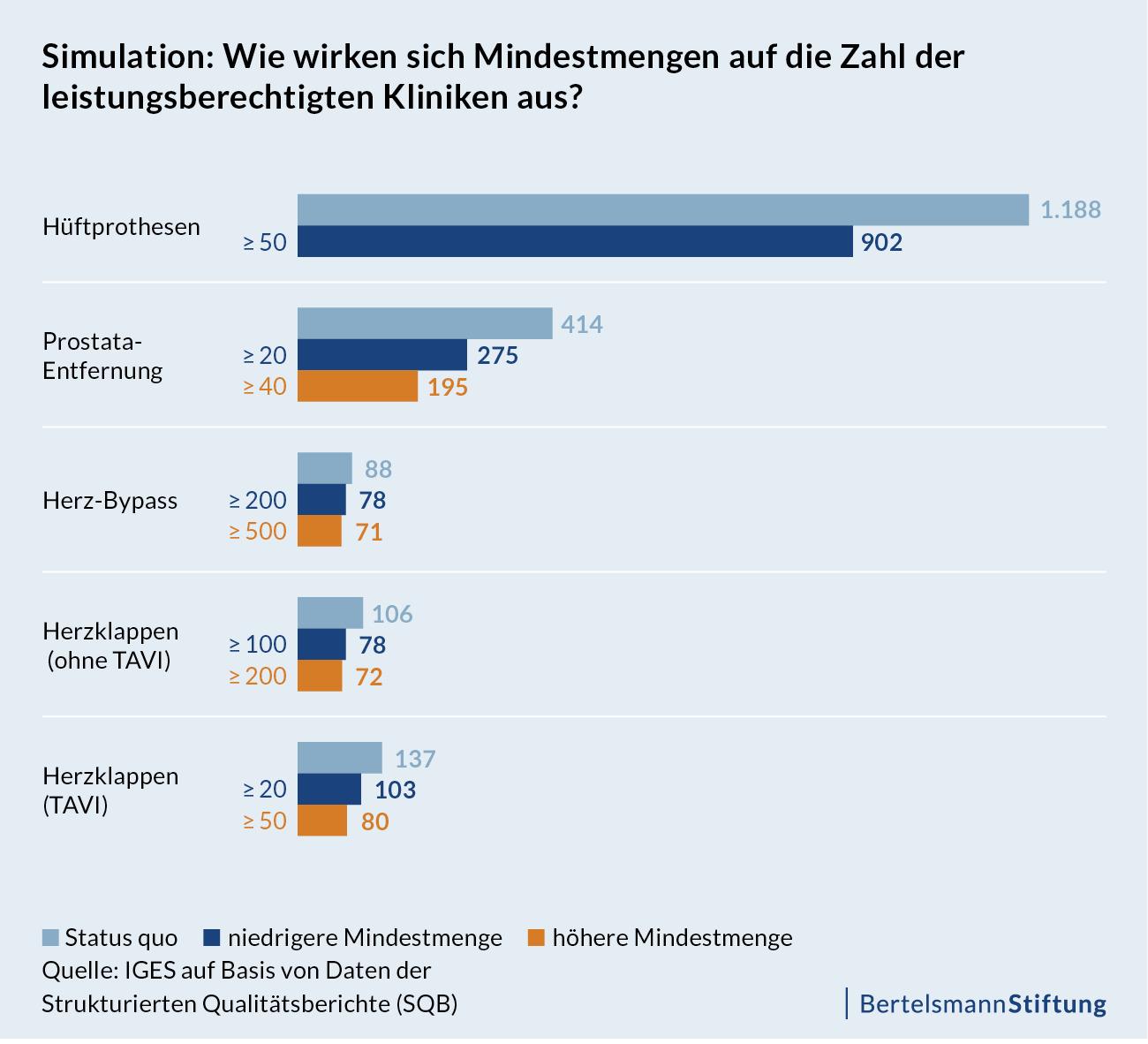 Grafik_Faktencheck-Krankenhausstruktur_Simulation-Zahl-der-Kliniken_20160908
