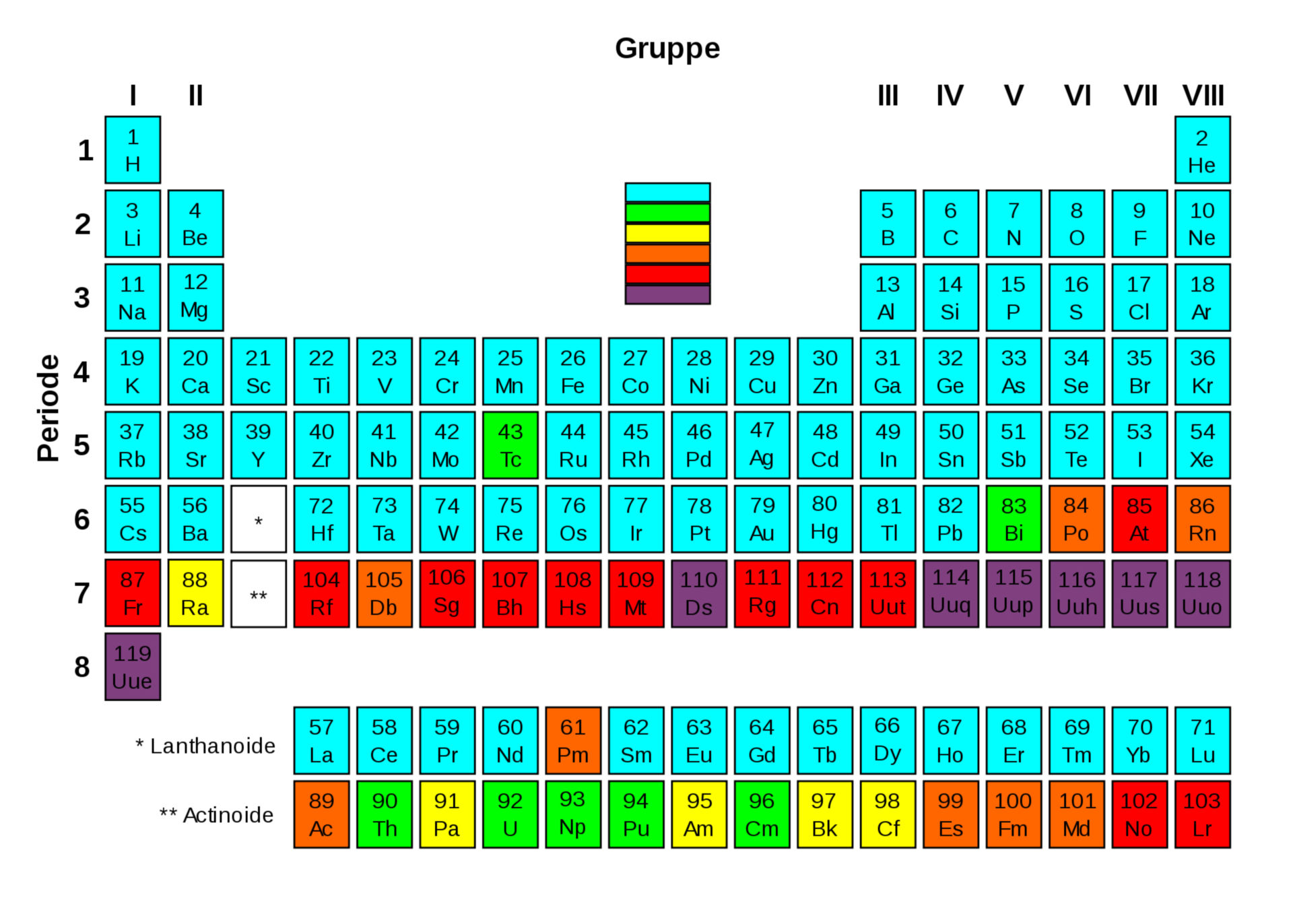 Periodic table of the elements - Radioactivity