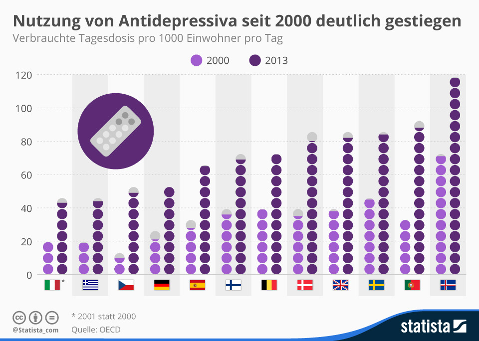 infografik_4021_verbrauchte_tagesdosis_antidepressiva_pro_1000_einwohner_pro_tag_n