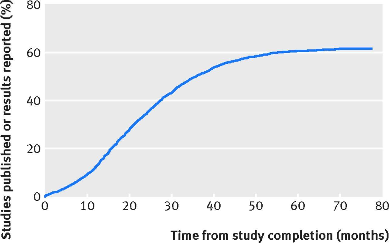 publication-studies