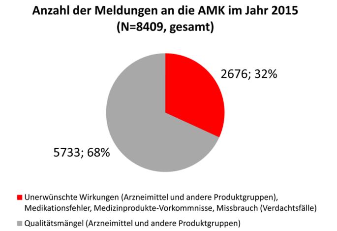 Meldungen an die AMK