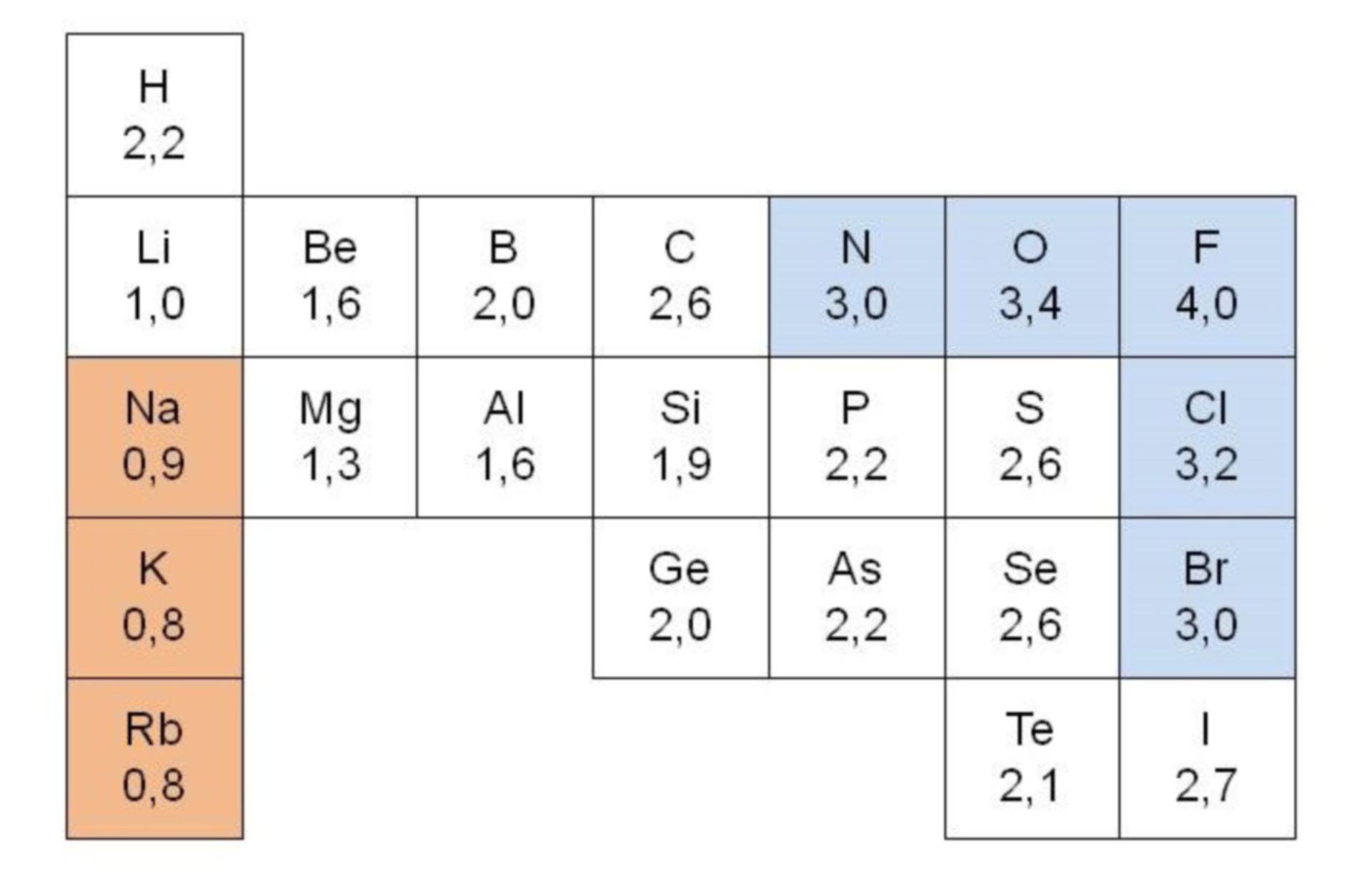 Electronegativity of important main group elements
