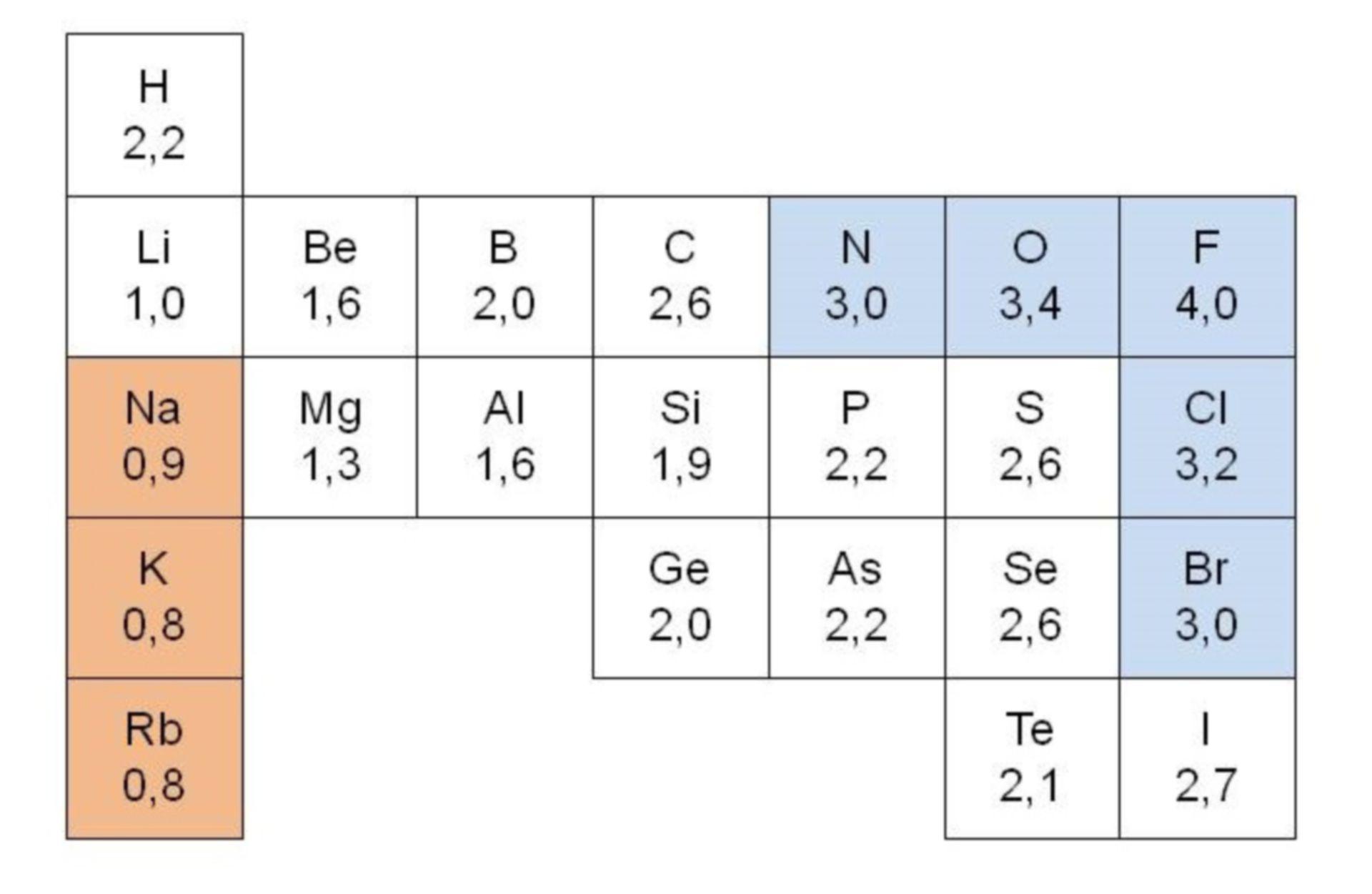 Elektronegativität wichtiger Hauptgruppenelemente