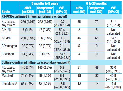results-adjuvans