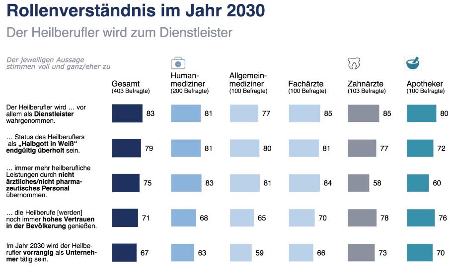 Rollenverständnis im Jahr 2030