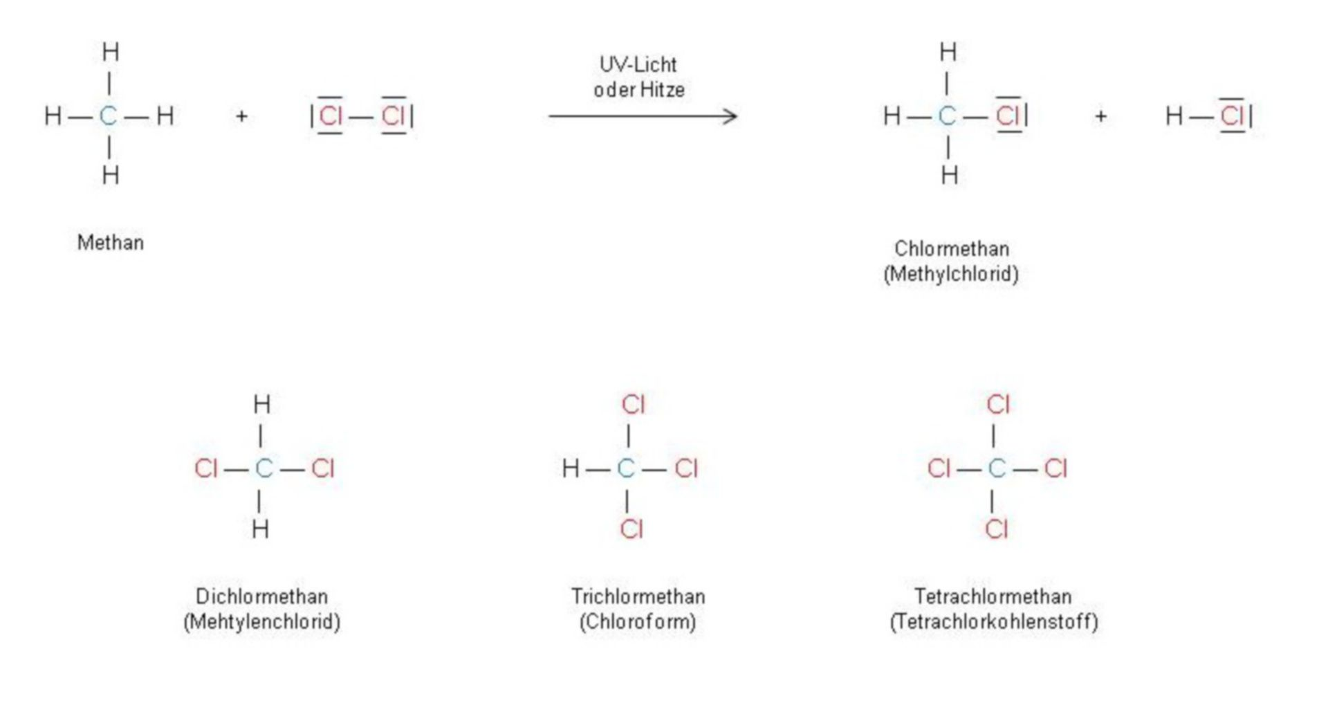 Methane reacts with chlorine