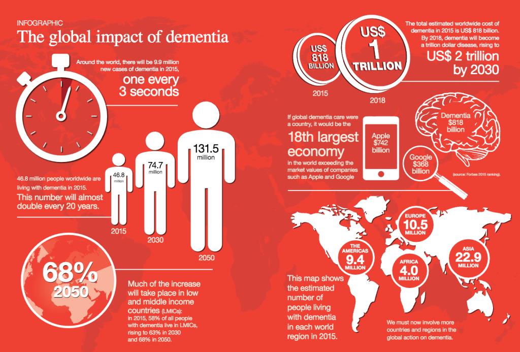 World Alzheimer Report