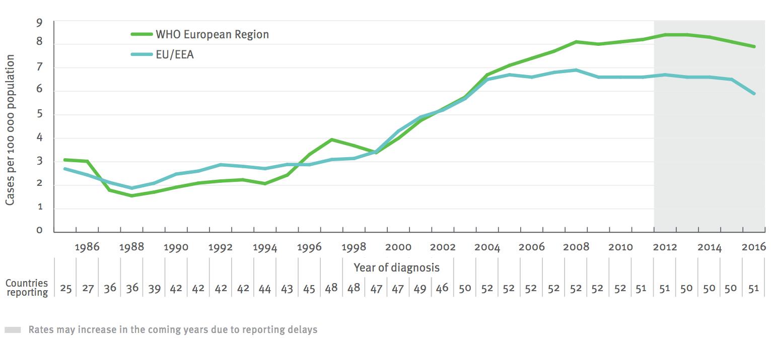 HIV-Neuinfektionen in Europa