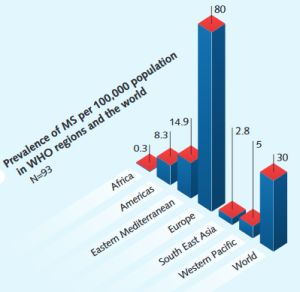 MS-Prävalenz nach Regionen