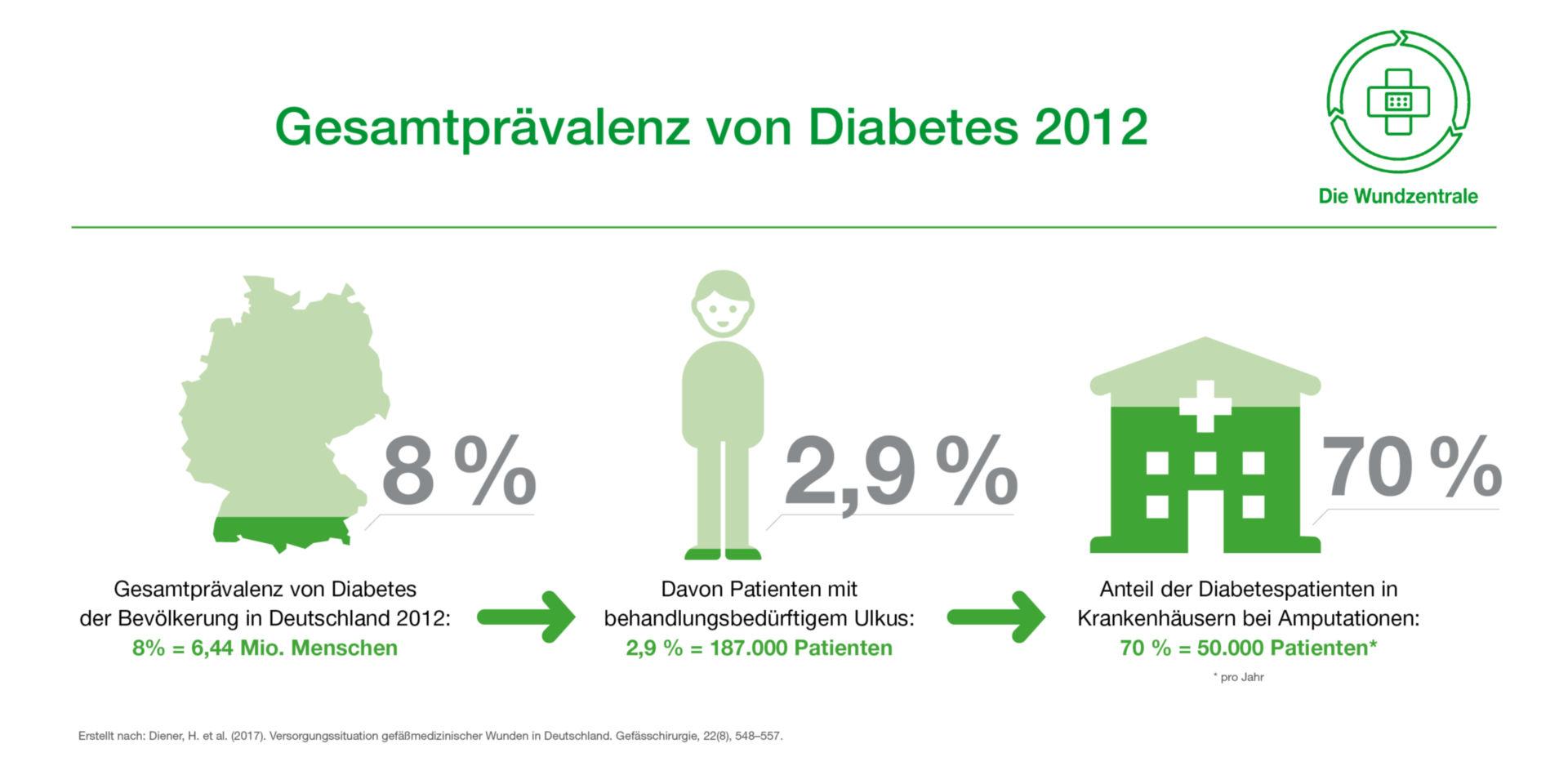 Amputationen bei Diabetes – Keine Seltenheit, aber vermeidbar
