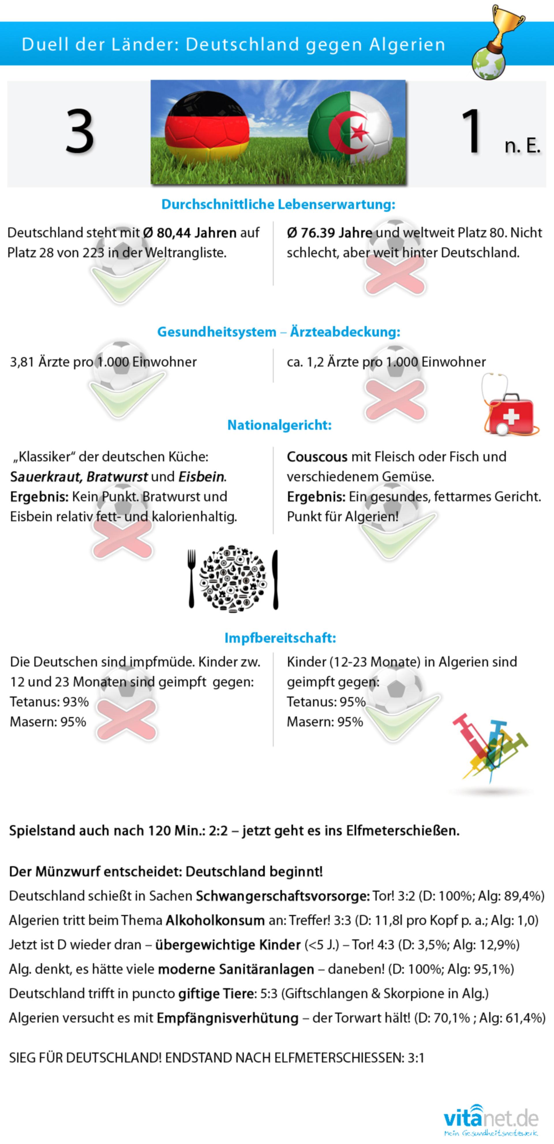 Mundial de salud: Alemania contra Argelia
