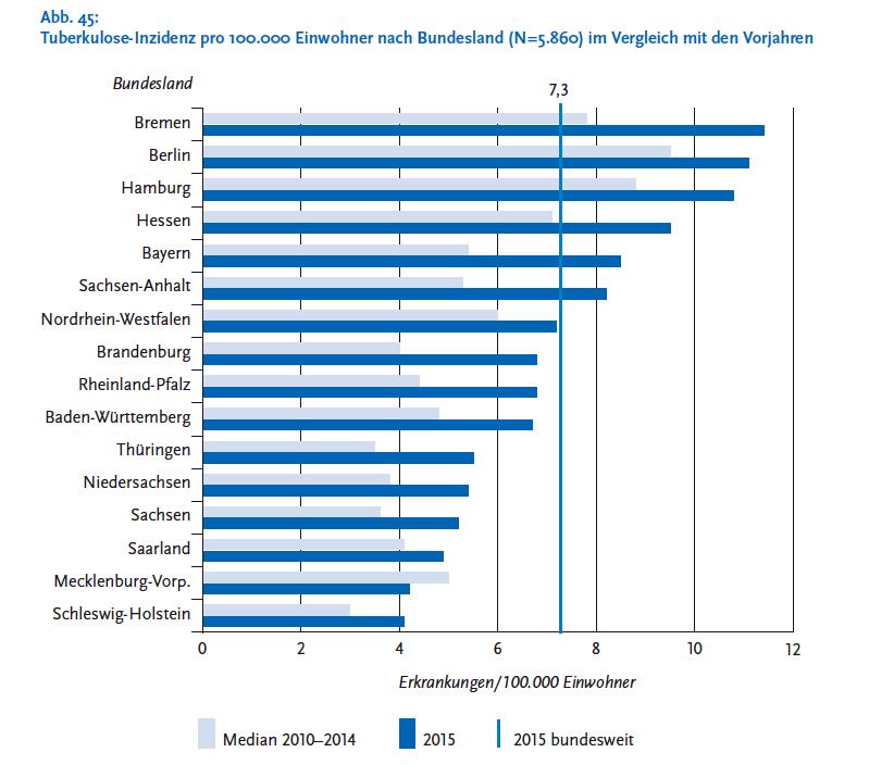 In fast allen Bundesländern ist die Zahl der Erkrankungen gegenüber dem Vorjahr gestiegen. Einzige Ausnahme: Mecklenburg-Vorpommern.