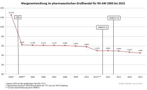 Spannenentwicklung 2003 bis 2015