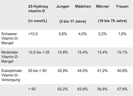 Vitamin D-Mangel bei der Bevölkerung in Deutschland