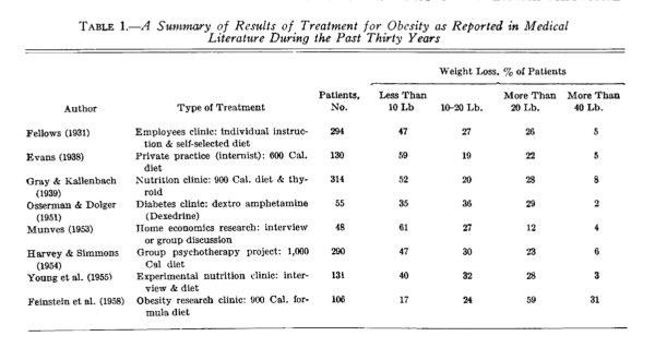 m 1541792181 original - Erfolgreich abnehmen: Warum deine Diät scheitern wird (und was funktioniert)